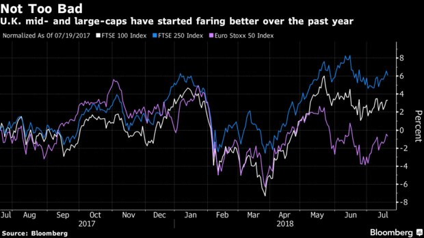 The British stock market isn't paying attention to Brexit chatter https://t.co/MT6WXvhfGZ