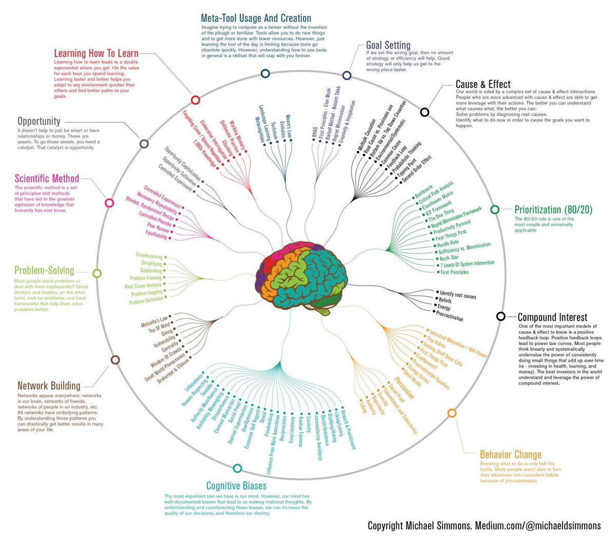 12 ways to get smarter – in one chart https://t.co/8nX8SdTwdI #leadership