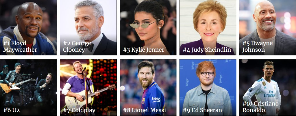 The highest-paid celebrities of 2018:  1. Floyd Mayweather 2. George Clooney 3. Kylie Jenner  https://t.co/gC3IaG6pK1 #Celeb100
