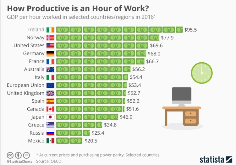 How working less can make you more efficient https://t.co/C01dQFtC2J #work #productivity