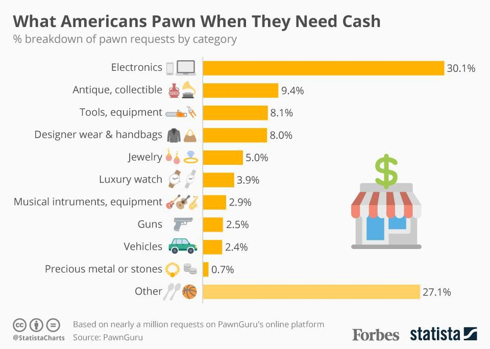 What Americans pawn when they need cash: https://t.co/nGDZbeJGVX https://t.co/AQrMBuGZw8
