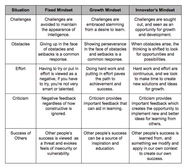 Moving from Fixed, Growth, to #InnovatorsMindset. Some ideas listed here.