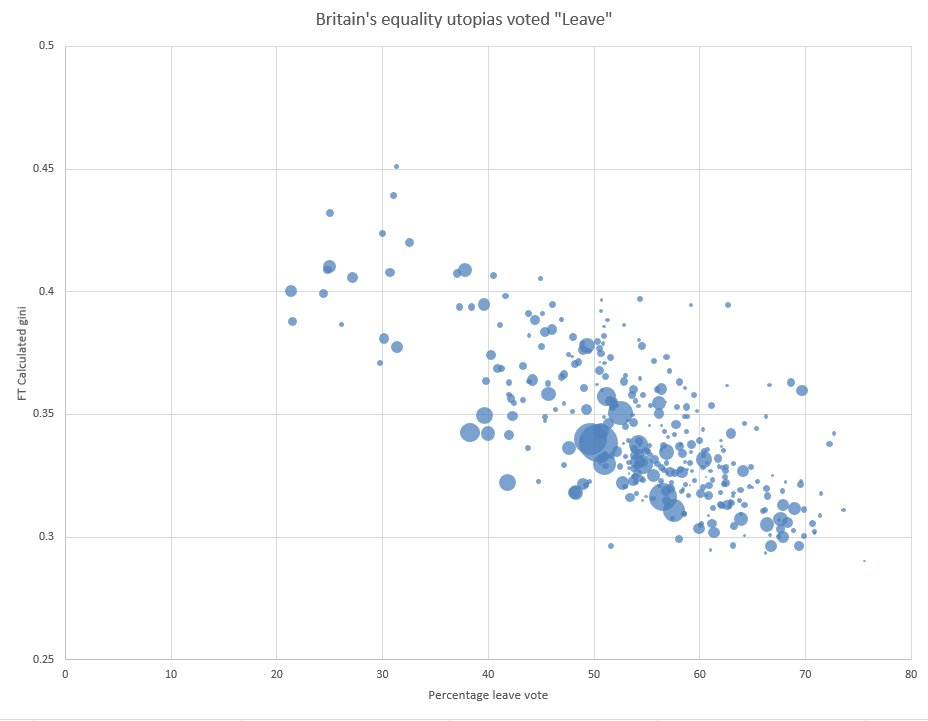 Britain's local authorities with Scandinavian low levels of inequality voted Leave  Those with extreme high Mexican levels of inequality voted remain.   (This derived from new cool @ONS PAYE & benefits data)  Thoughts, twitter, go