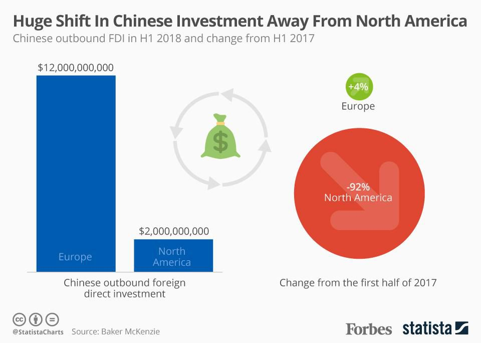 China has dramatically shifted foreign investment away from North America and towards Europe https://t.co/FCS1M6WfgS https://t.co/ZdjYJcqG7X
