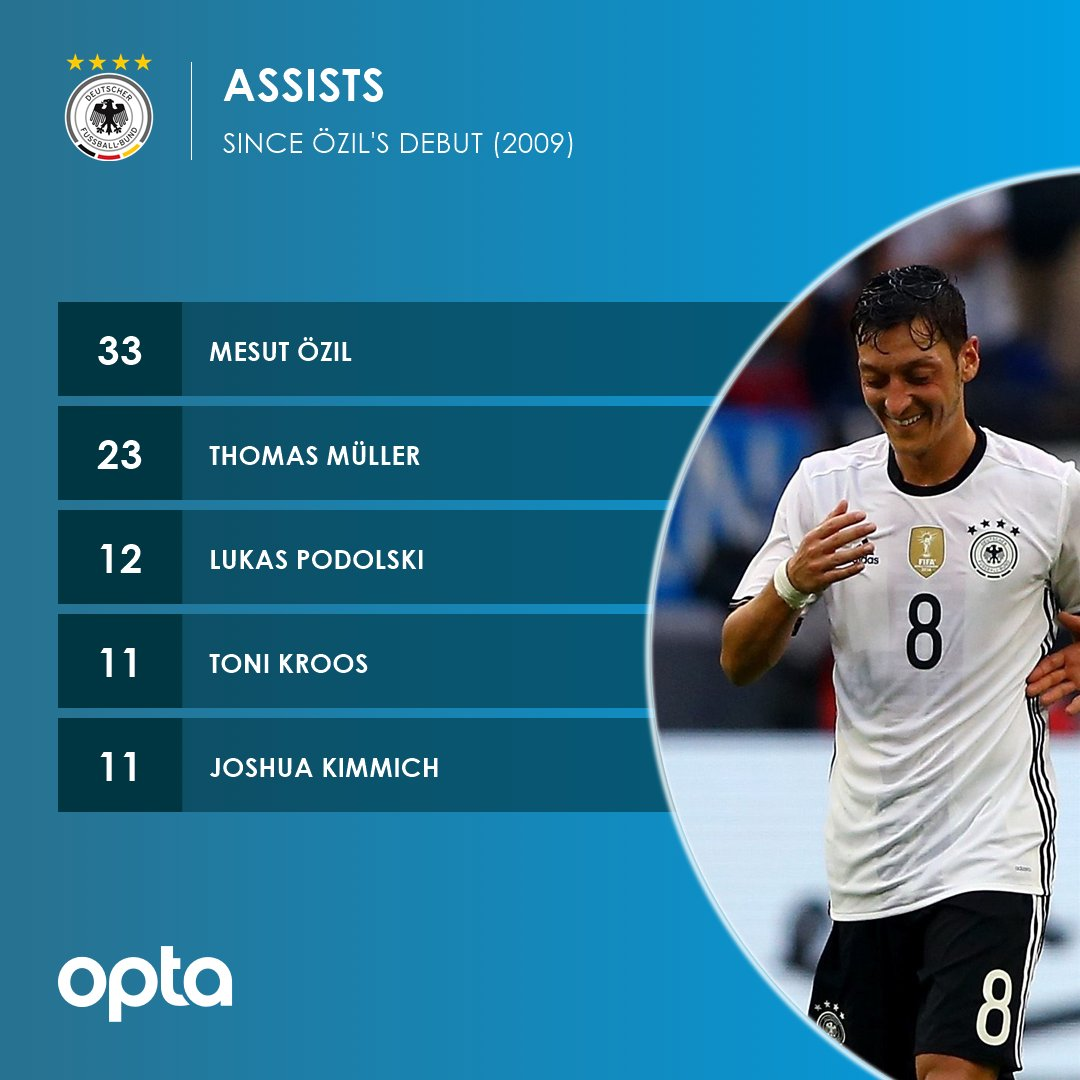 33 - Since making his debut, @MesutOzil1088 provided more assists for Germany than any other player (33). Retirement.