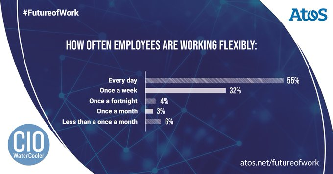 Flexible working is becoming the norm. We surveyed 100 CIOs and IT Directors to...