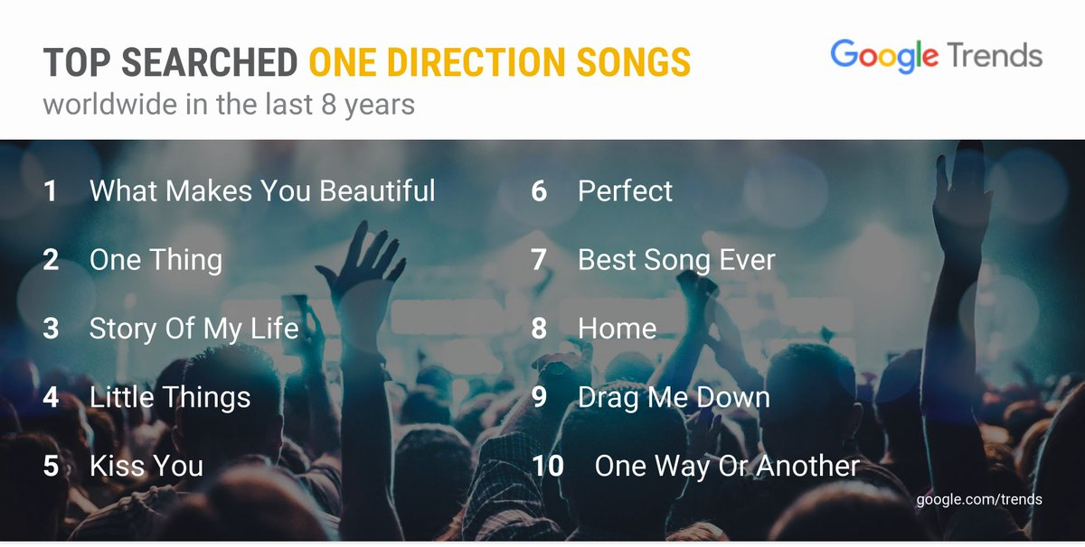 'What Makes You Beautiful' is the most searched #OneDirection song in the last 8 years.   #8YearsOfOneDirection