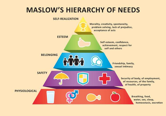 deficiency needs according to maslow Maslow believed that these needs are similar to instincts and play a major role in motivating behavior physiological, security, social, and esteem needs are deficiency needs, which arise due to deprivation satisfying these lower-level needs is important in order to avoid unpleasant feelings or consequences.
