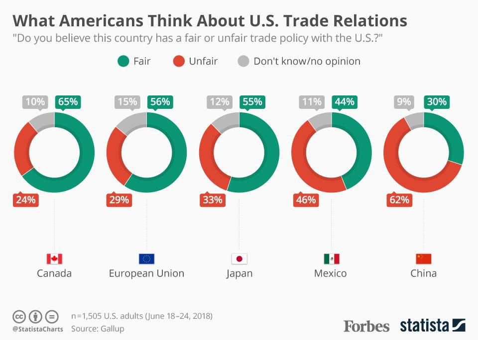 What the American public thinks about U.S. trade relations: https://t.co/AmBoyzaSQS https://t.co/YH2YtnZFQ1