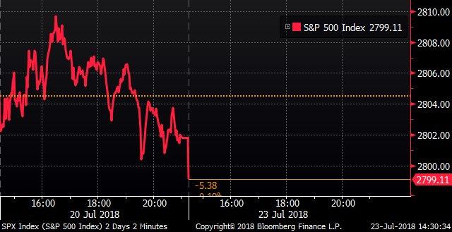 U.S. stocks open lower https://t.co/b6XTyWJnXY