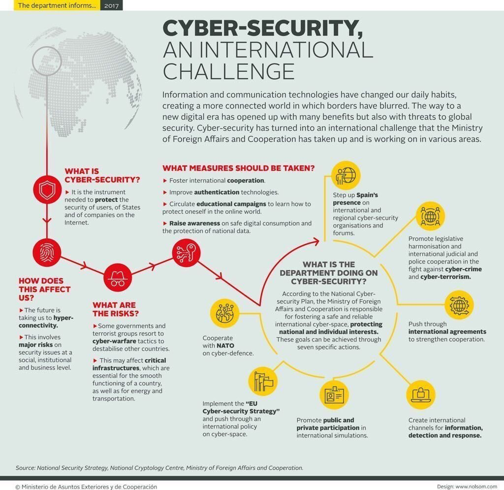 government enforced cyber security a public good essay Among the top national security priorities in australia at the moment is cyber security the national security, economic wealth and social security in australia are vitally subject to the accessibility, reliability and privacy of a variety of icts (information and communication technology.