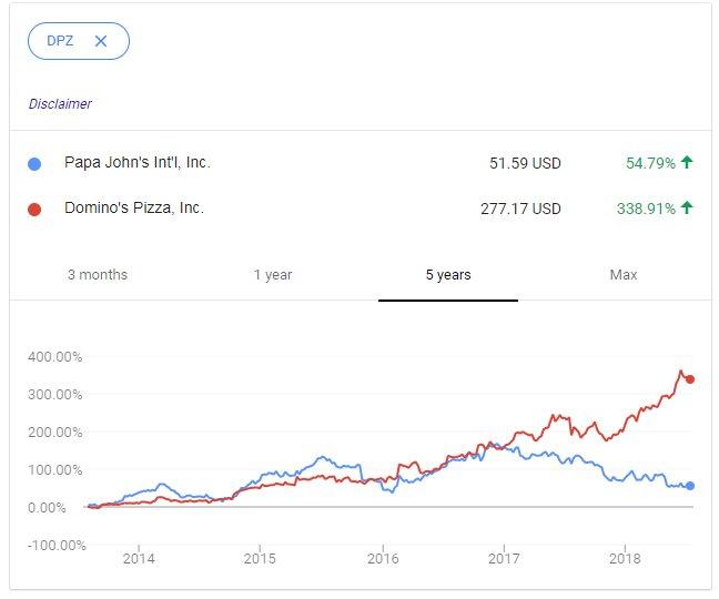chris otts on twitter tale of 2 pizza stocks dominos vs