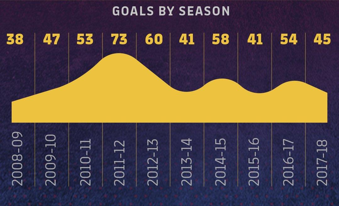⚽ Leo #Messi + �� = goals! His season-by-season record is ������ #Messi10 https://t.co/2rFHgts53X