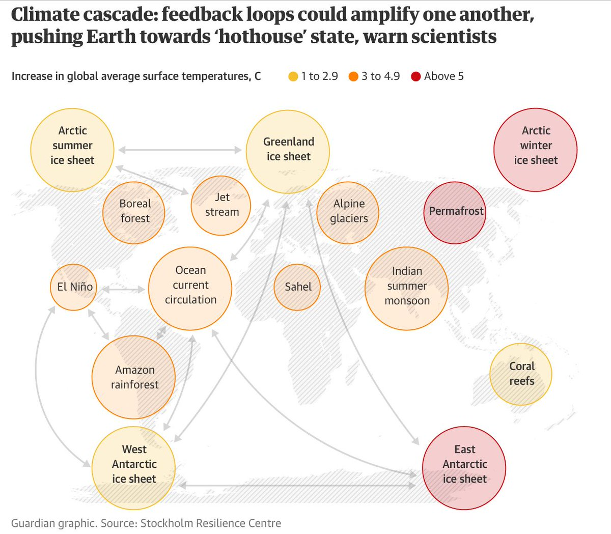 Hasil gambar untuk Domino-effect of climate events could move Earth into a 'hothouse' state