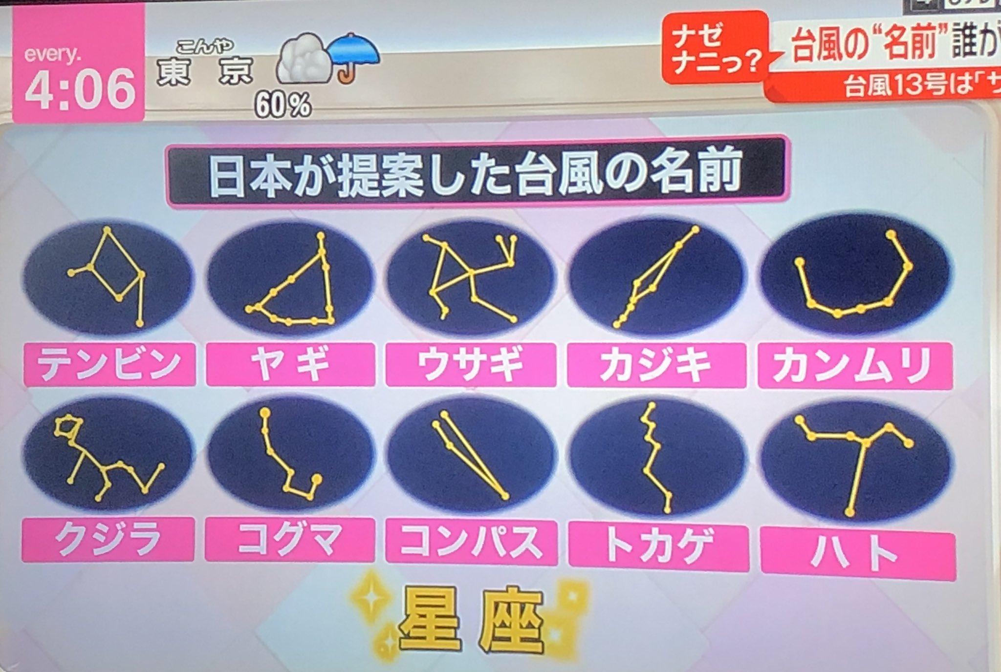 【台風情報】 次の台風14号の名称は日本が決めるらしいんだけど、この中から選ばれたのが「ヤギ」🐐 みなさん、台風14号は「ヤギ」です