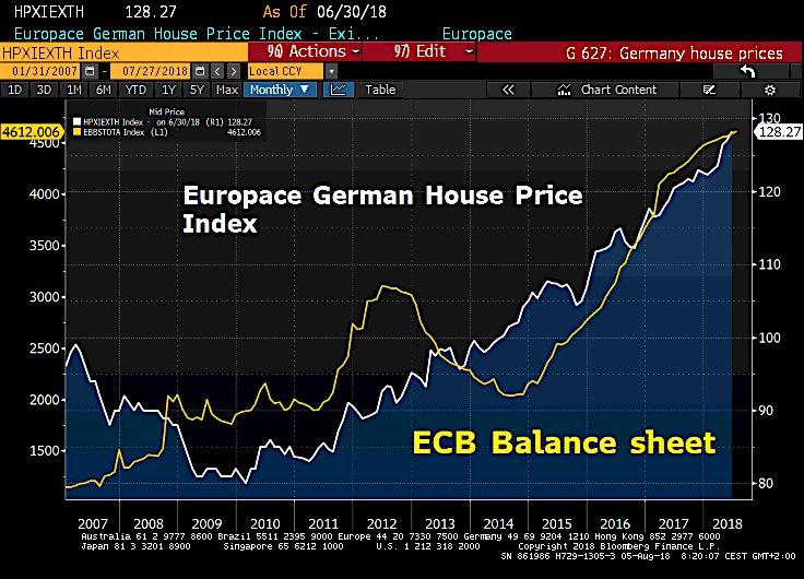 Immobilienblase Deutschland