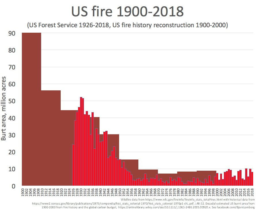 Image result for wildfire statistics