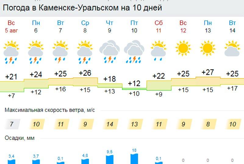 Погода в графиках