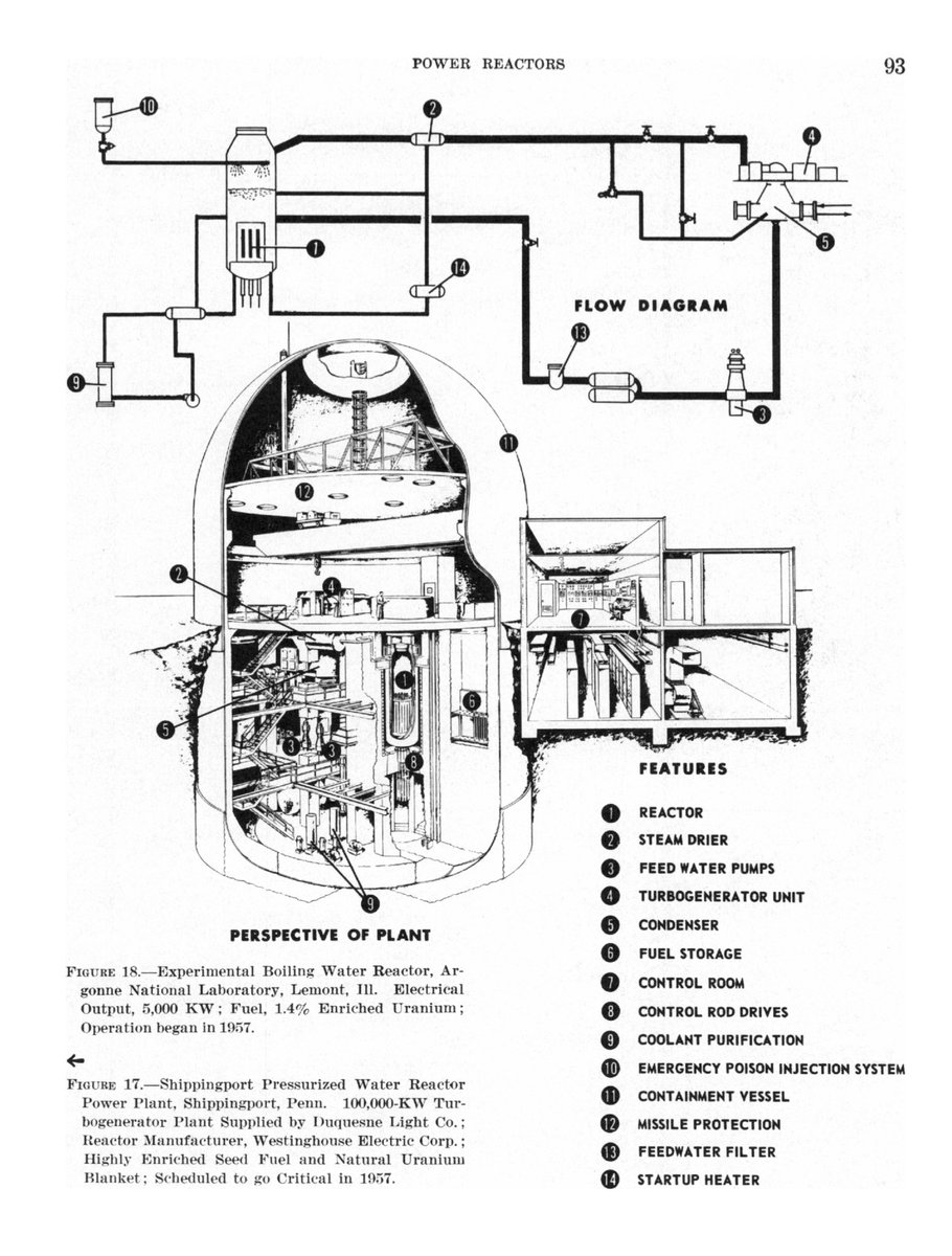 Casillic On Twitter United States Atomic Energy Commission Power Plant Diagram Boiling Water Reactor 3 N Nuclear Fuel Https Digitallibraryuntedu Ark 67531 Metadc783726 M2 1 High Res D Metadc783726pdf Pic Jwtmlm5g74