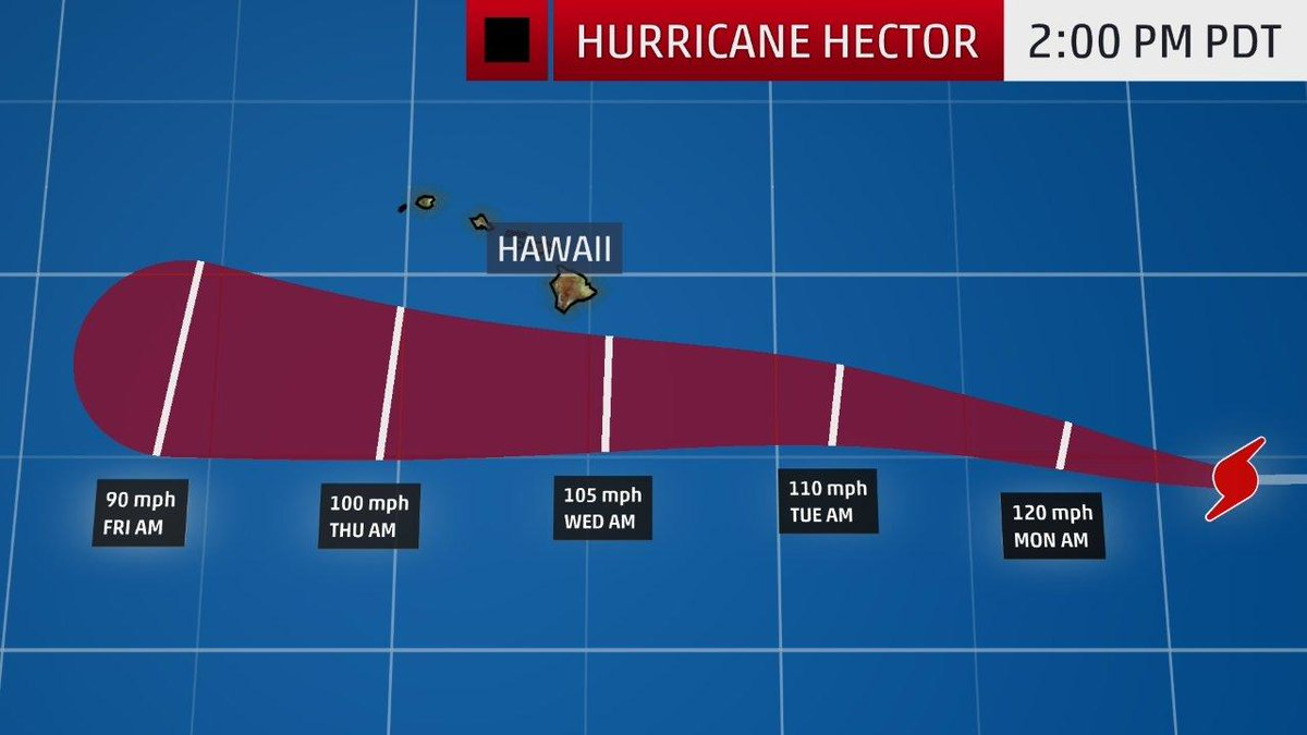 Hurricane #Hector is now a Category 4 system and could pose a threat to #Hawaii this week: https://t.co/LTHbHsMCxy