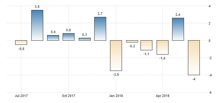#Germany Factory Orders month-on-month at -4.0%  https://t.co/nWzvd1l4yu