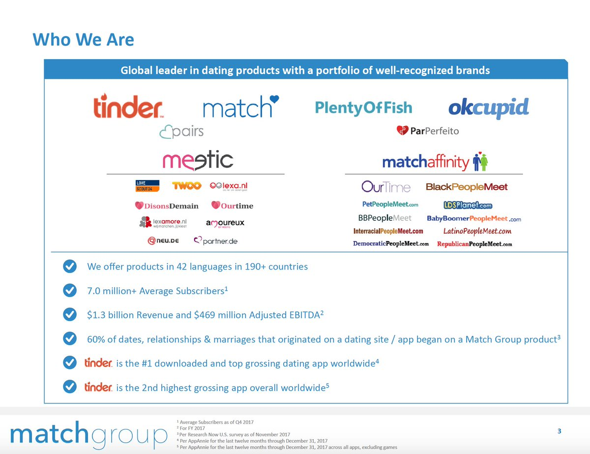 dating app acquisitions