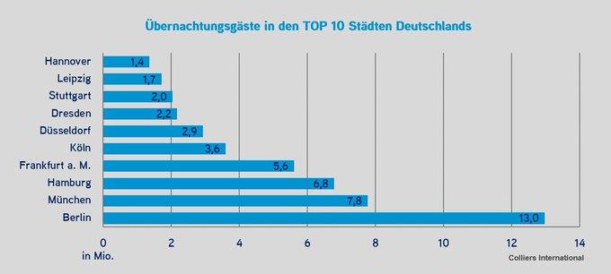 Sterne-Investment Hotelimmobilie. Der #Tourismus Markt an Deutschlands Top-Standorten wächst stetig und mit ihm auch das Interesse an #Hotel #immobilien . Alle Informationen erhalten Sie in unserem Marktbericht:  t.co/0kGfmf0DR8