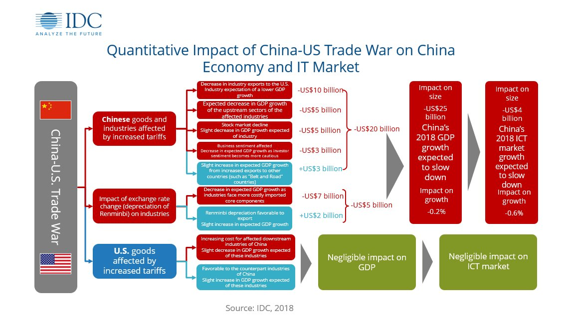 the main cost an undervalued yuan imposes on the chinese economy is that foreign trading partners su Economic development in china and facts about the financial crisis and it's effect on the chinese economy search  figure 82 growth of the main world's.