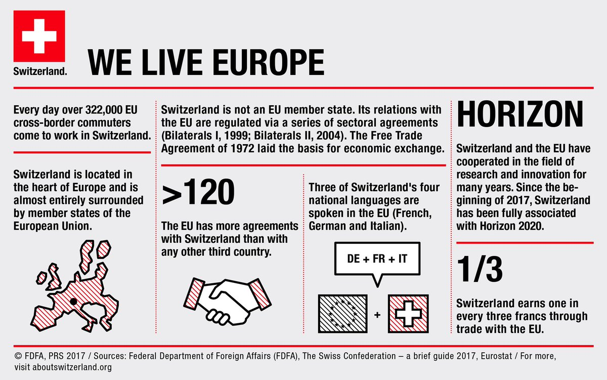 Swiss Mission To Eu On Twitter Swisseurelations A Success Story