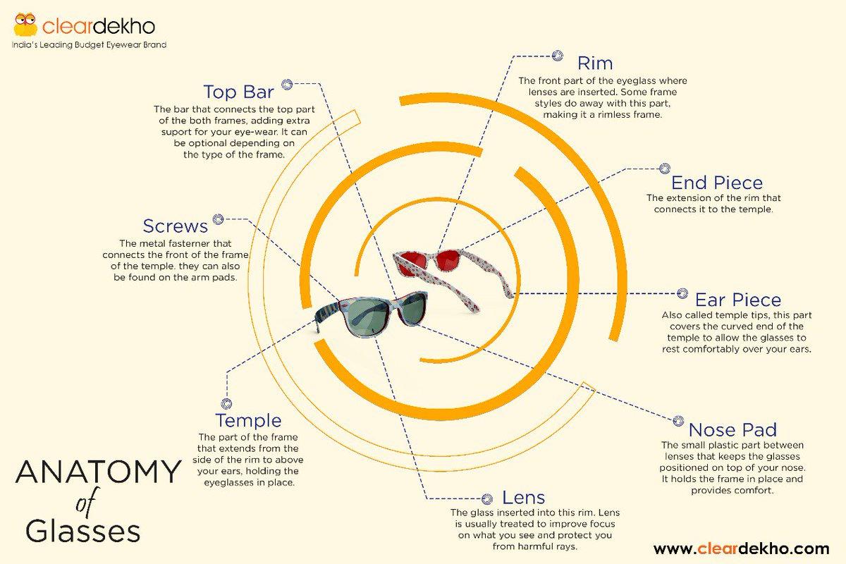 Cleardekho On Twitter Anatomy Of Glasses Eyeglasses Sunglasses