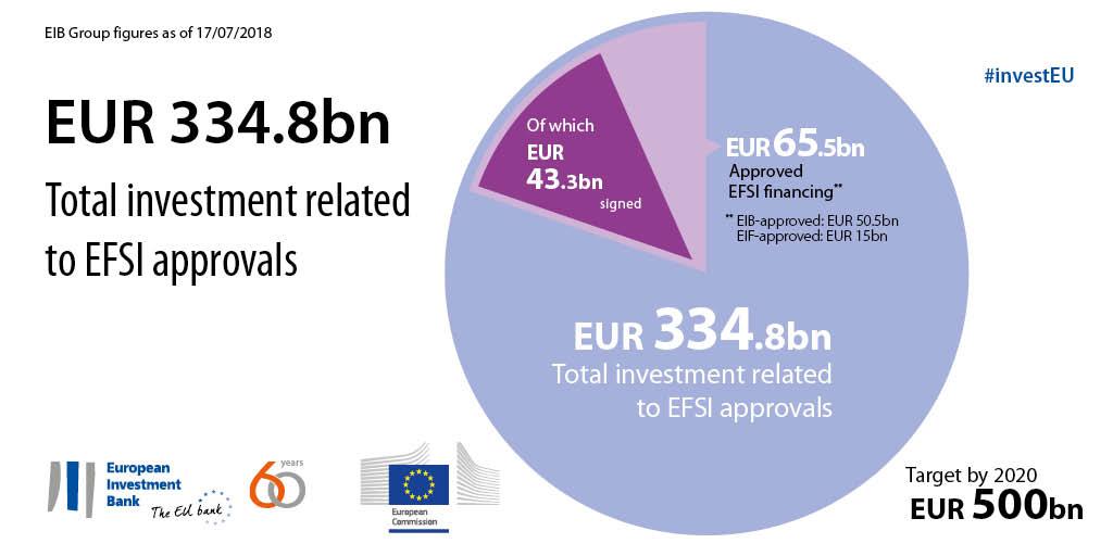 european strategic investment fund regulation