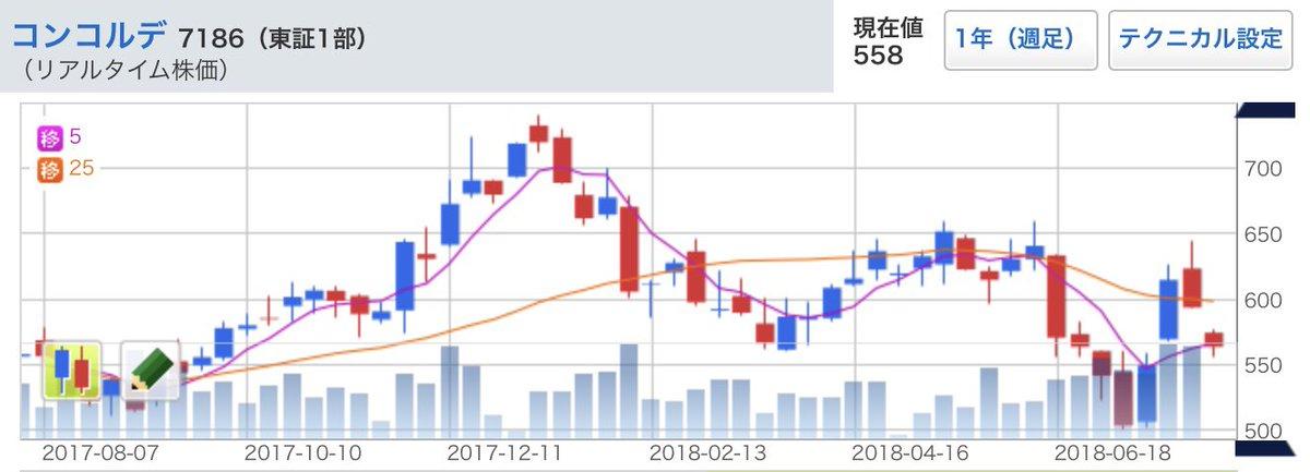 最近見た株価 東芝 (6502)