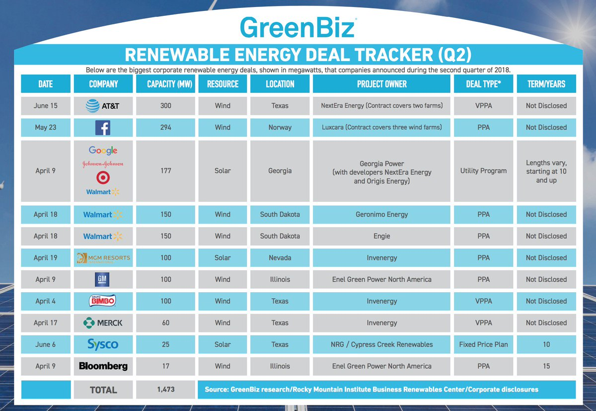 7d3d93f5309 Top clean energy buyers during Q2 2018 include  ATT  Facebook    Walmart
