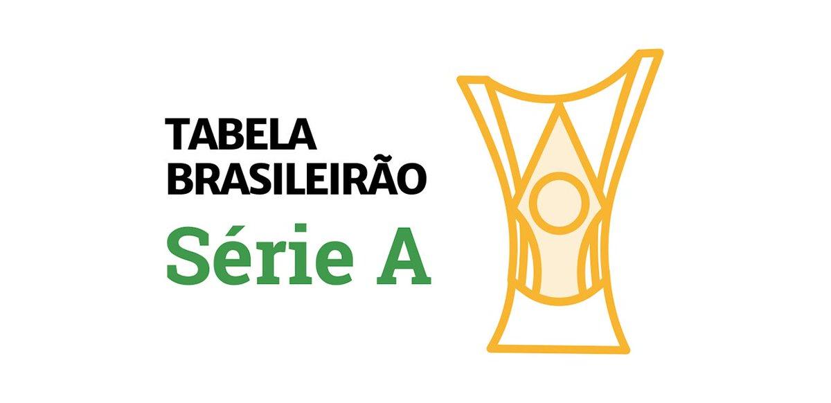 Esportes Gzh On Twitter Confira A Tabela Do Brasileirao Atualizada Apos Os Jogos De Gremio E Scinternacional Https T Co 9kce7okqfk
