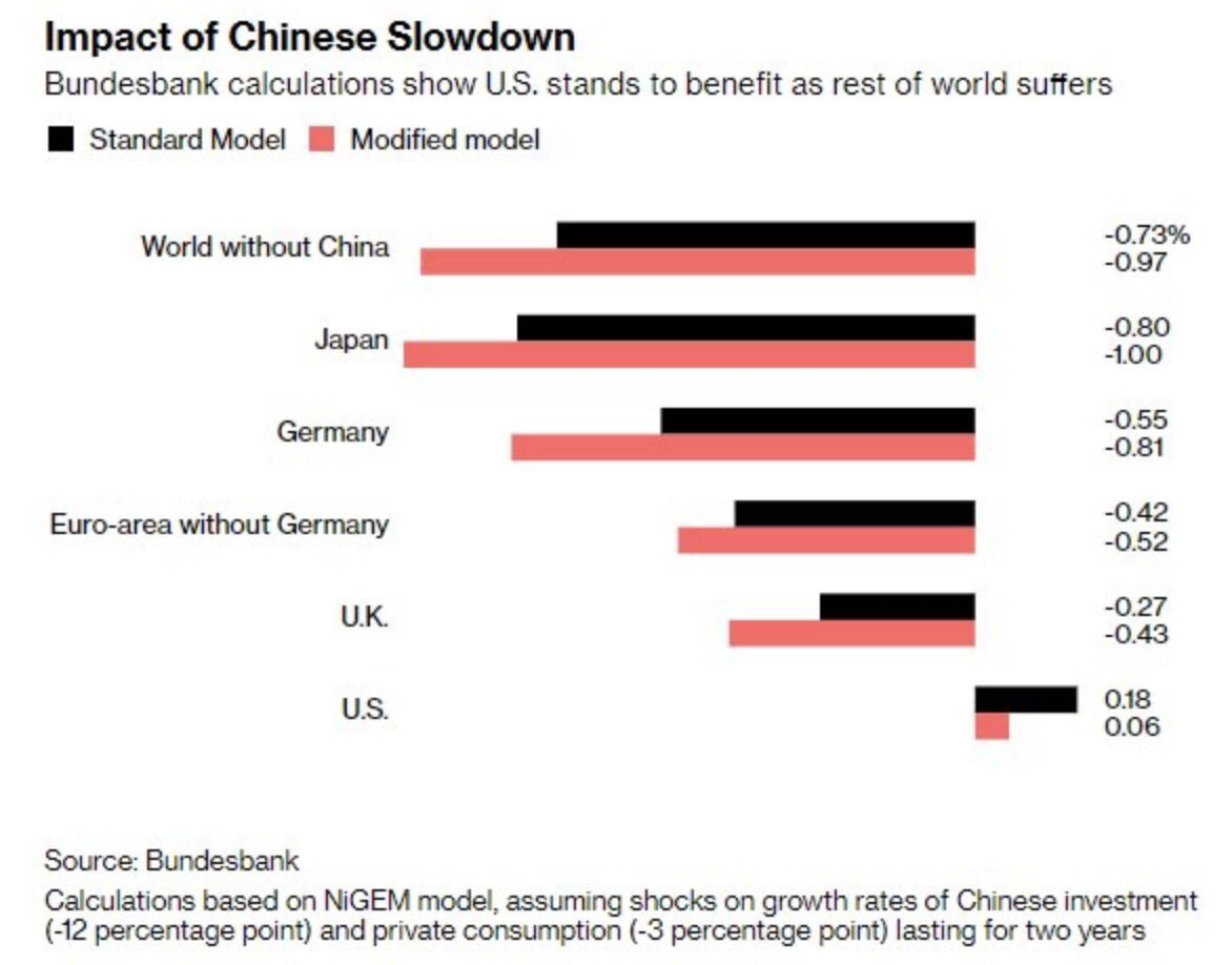 Scott Ruesterholz On Twitter China Has Been So Bad For The Us
