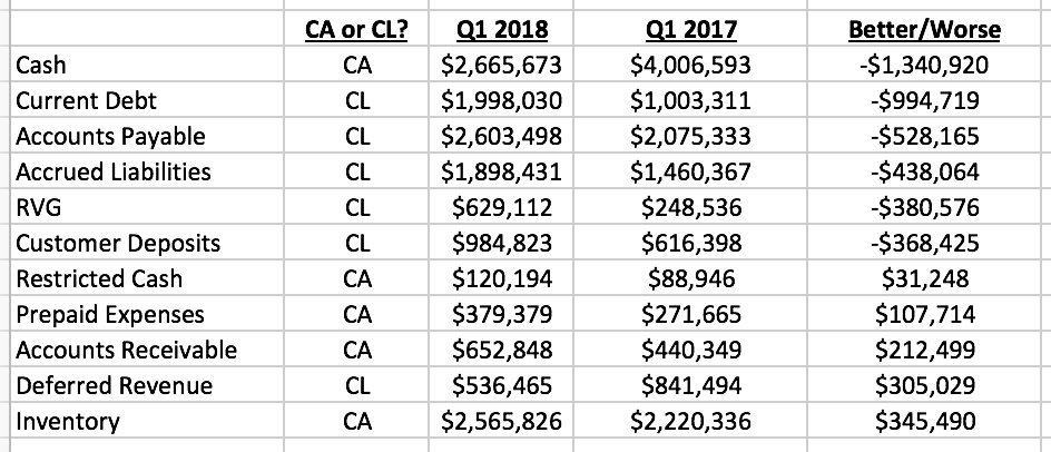 Teslacharts On Twitter Leases Oh And By The Way If It Weren T For Changes In Lease Accounting Adopted Q1 Things Would Have Been Worse