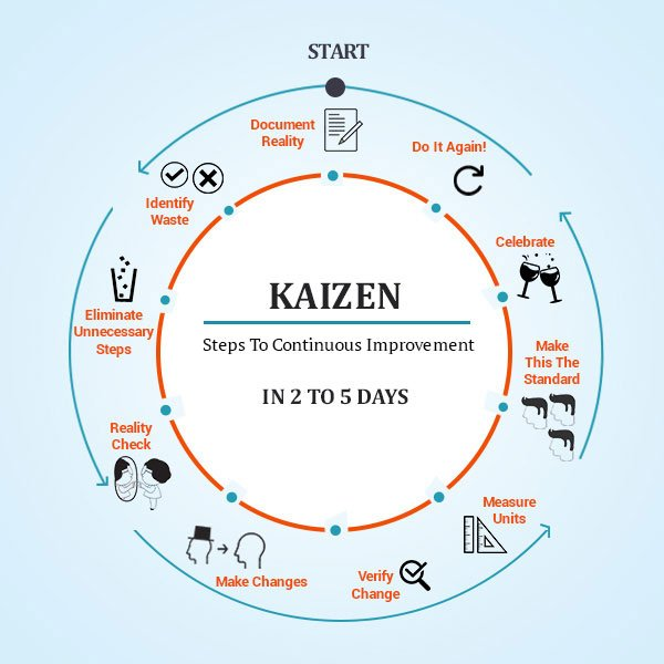 Try it and see the difference! #Kaizen #ImprovementTips https://t.co/bespI0FCuL