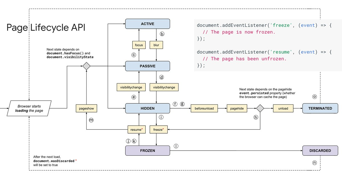 On Twitter Page Lifecycle Api