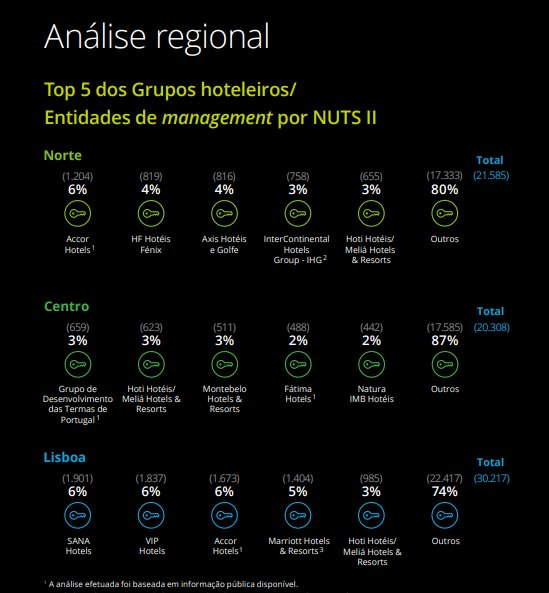 [EN] We are very proud to inform that Fátima Hotels Group has reached the Top 5 Hotel Groups of the Center of Portugal, in Deloitte's 2018 Portuguese Hospitality Atlas!  Download at: https://t.co/PNQX93dK8D #FátimaHotels #Hotel #Portugal https://t.co/60k6fk68lJ