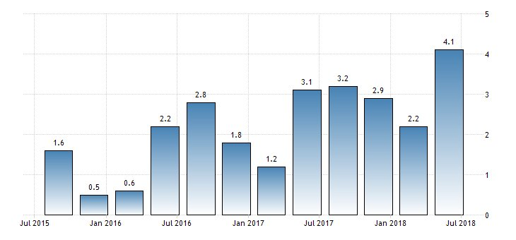 #UnitedStates #GDP Growth Rate QoQ Adv at 4.1%  https://t.co/sUMfkn31hz
