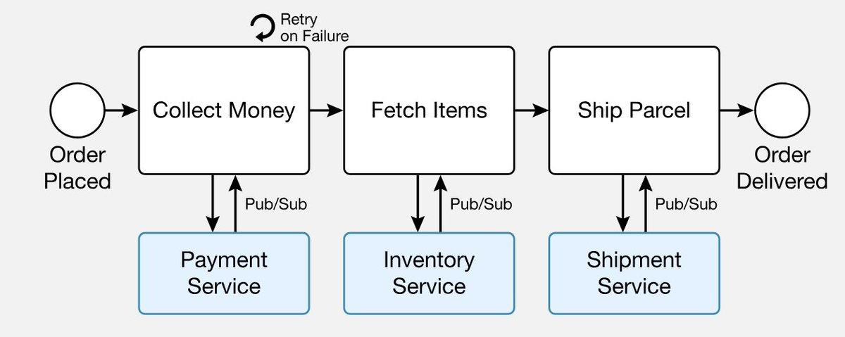 Camunda Microservices