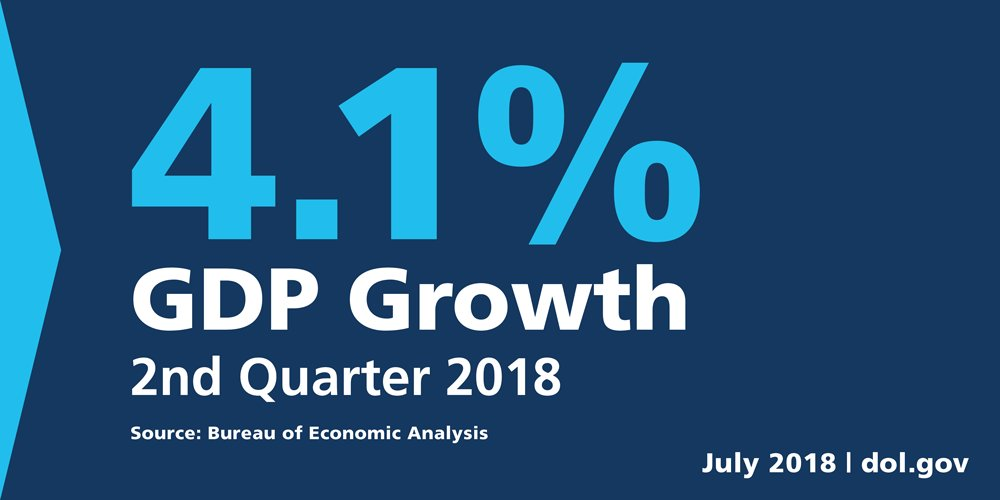 Image result for JULY GDP 4.1%