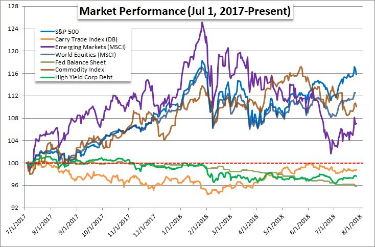 what is current market performance of The performance of the s&p 500 consumer discretionary subindex is compared to the broader s&p 500 during the current bull market in the following chart what is truly surprising about the high roes of the consumer staples sector is its remarkable consistency to stay in that high-teens to.