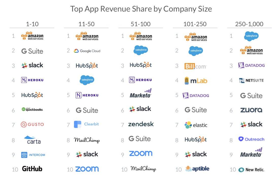Top apps user by company size. https://t.co/XtNz0FkDZm