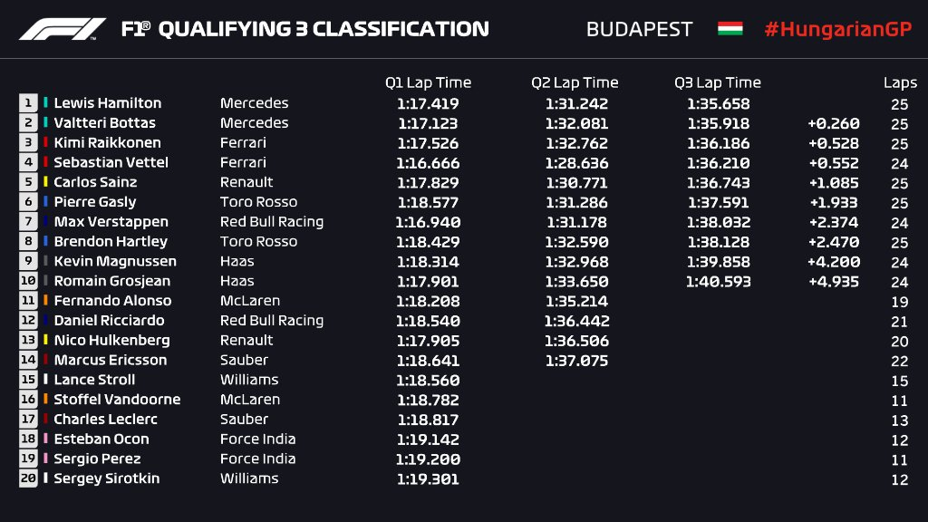 Hungarian GP 2018 Qualifying Race Results