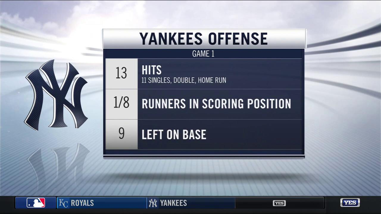The Yankees offense had chances today, but couldn't get the team over the hump. #YANKSonYES https://t.co/WWNfXQ2nIC