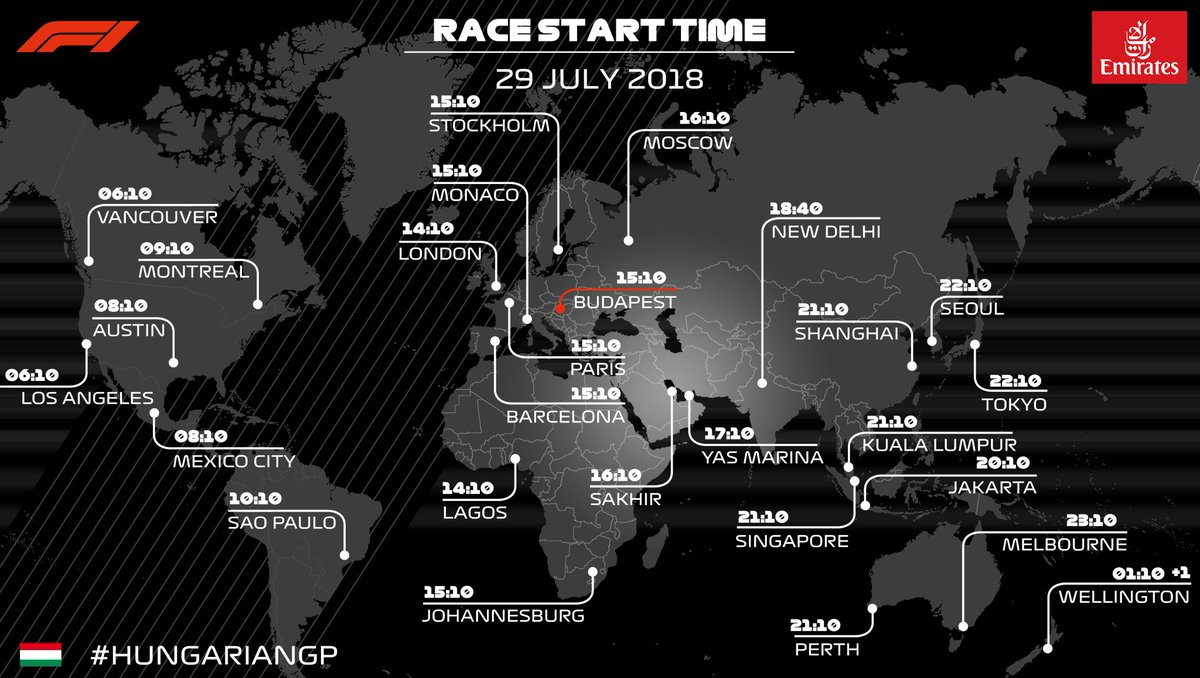 Hungarian GP 2018 Global Timings