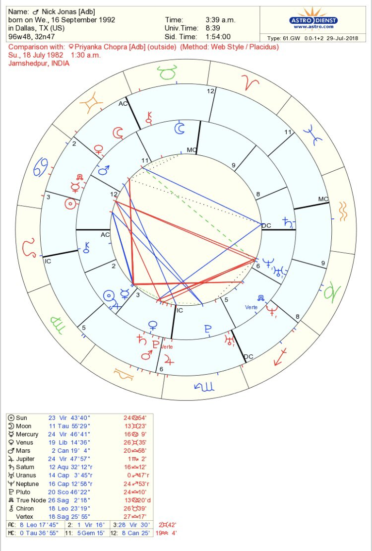 Synastry aspects mars conjunct mars