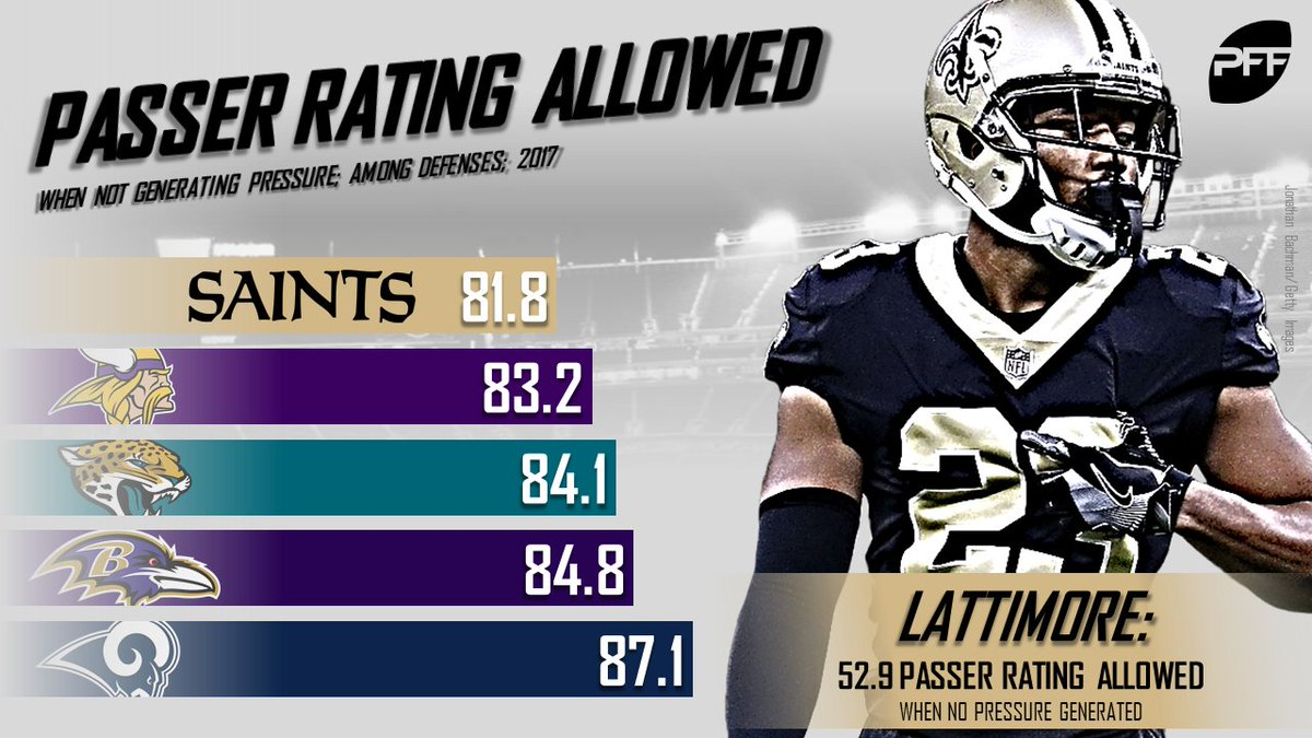 The Saints defense allowed the lowest NFL passer rating on plays when they didn't generate pressure.