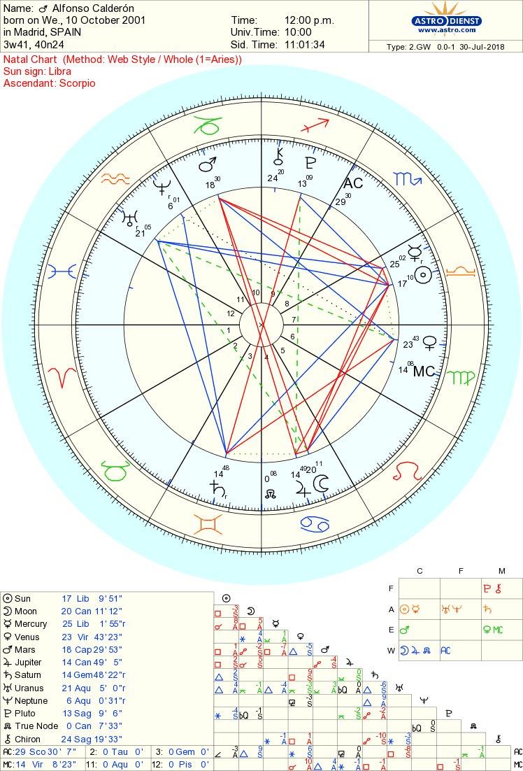 Cancer Love Chart Lovehoroscope2019
